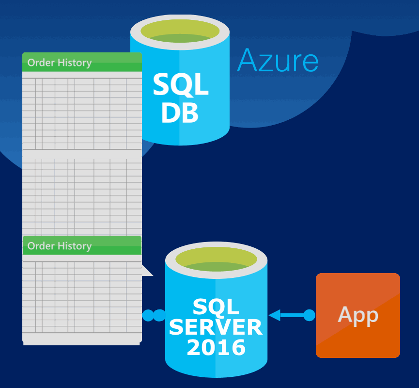 Stretch On-Premises SQL Servers to Azure.